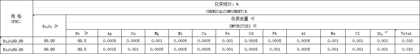 Bismuth Trioxide