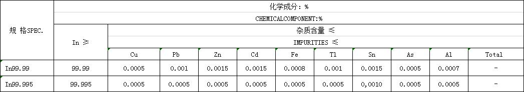 Indium Bar