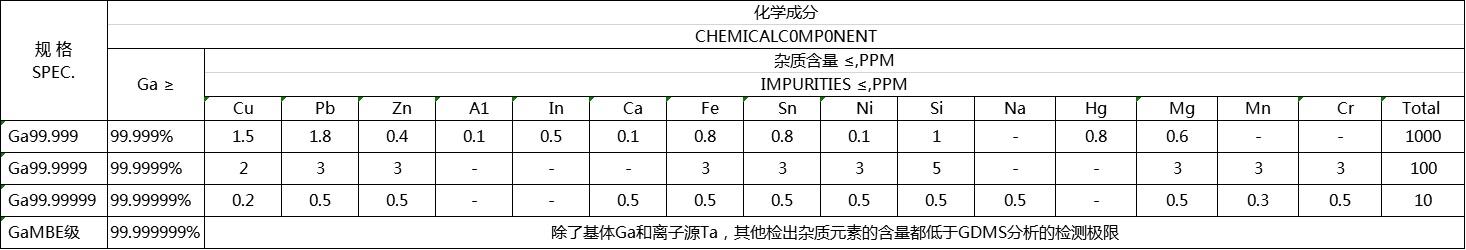 高純度ガリウム