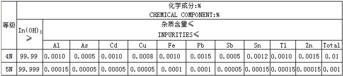 硫酸インジウム